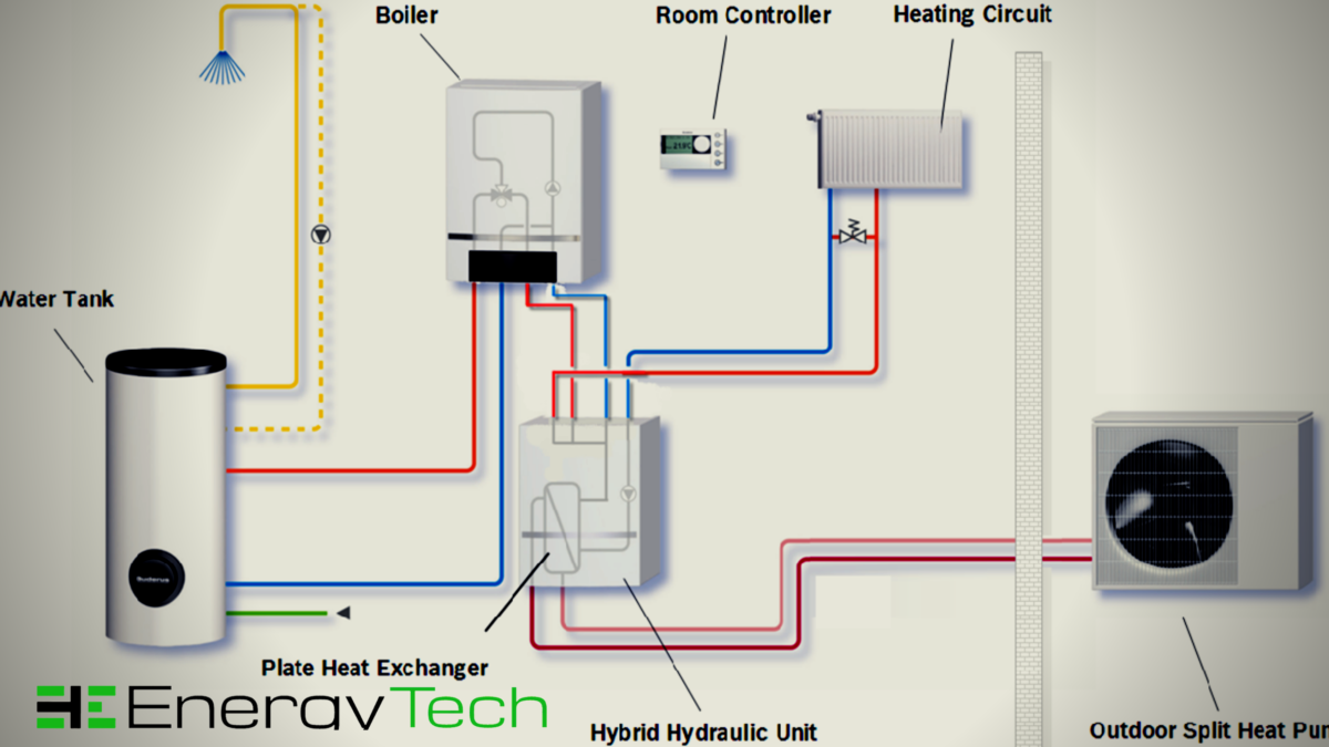 Bosch hydronic heat pump – The 3 Standard Kinds of Hydronic Home Heating Systems You Ought to Know